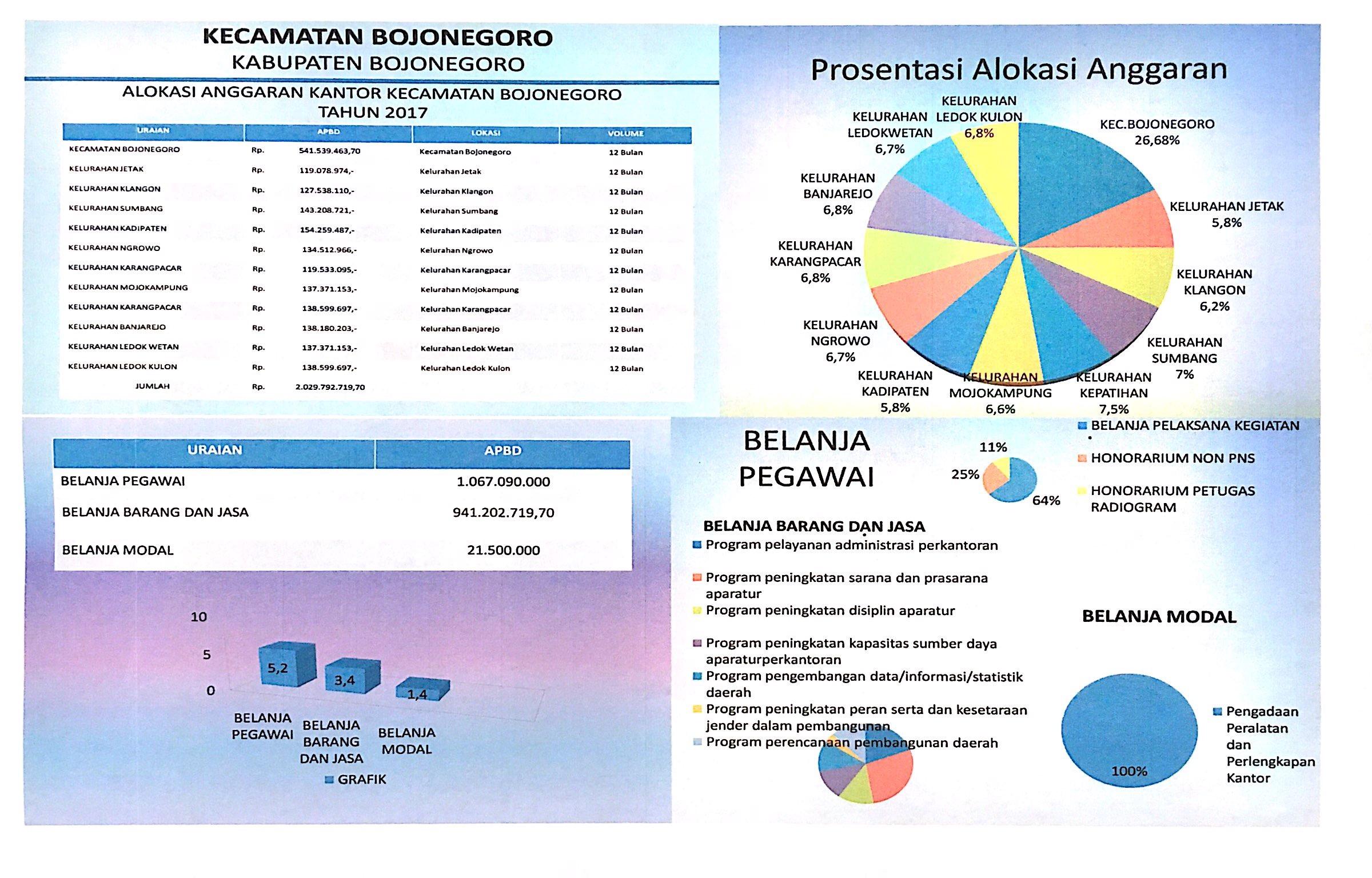 Alokasi Anggaran<BR>Kantor Kecamatan Bojonegoro Tahun 2017
